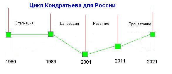 Рис. 5. Циклы Кондратьева для России