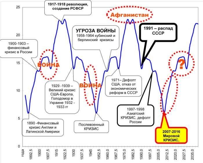 Рис. 6. Прогнозные циклы Кондратьева для России