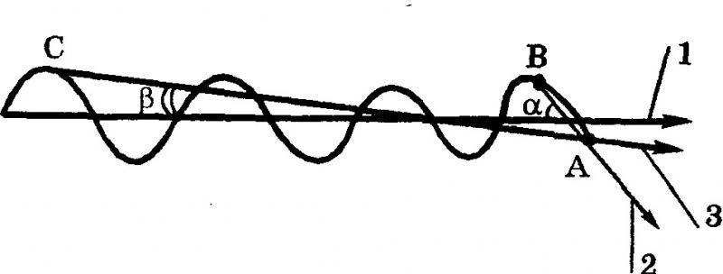 Рис. 1. Короткий (2) и длинный (3) прогнозы, направление движения (1)