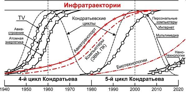 Рис. 4. Естественный цикл развития макротехнологий по Н.Д.Кондратьеву