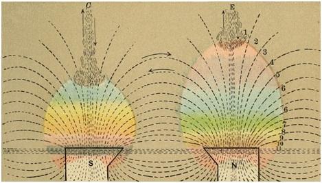 Рис. 2. Излучение из полюсов подковообразного магнита, как его видят сенситивы. Рисунок выполнен Эдвином Бэббиттом14по описанию, взятому из работы барона Рейхенбаха